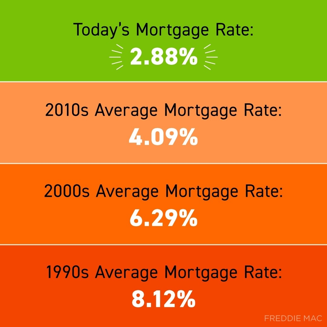 Wonder why there's so much talk about today's mortgage rates? Take a look back at the last 30 years and you'll see today's rates are far low