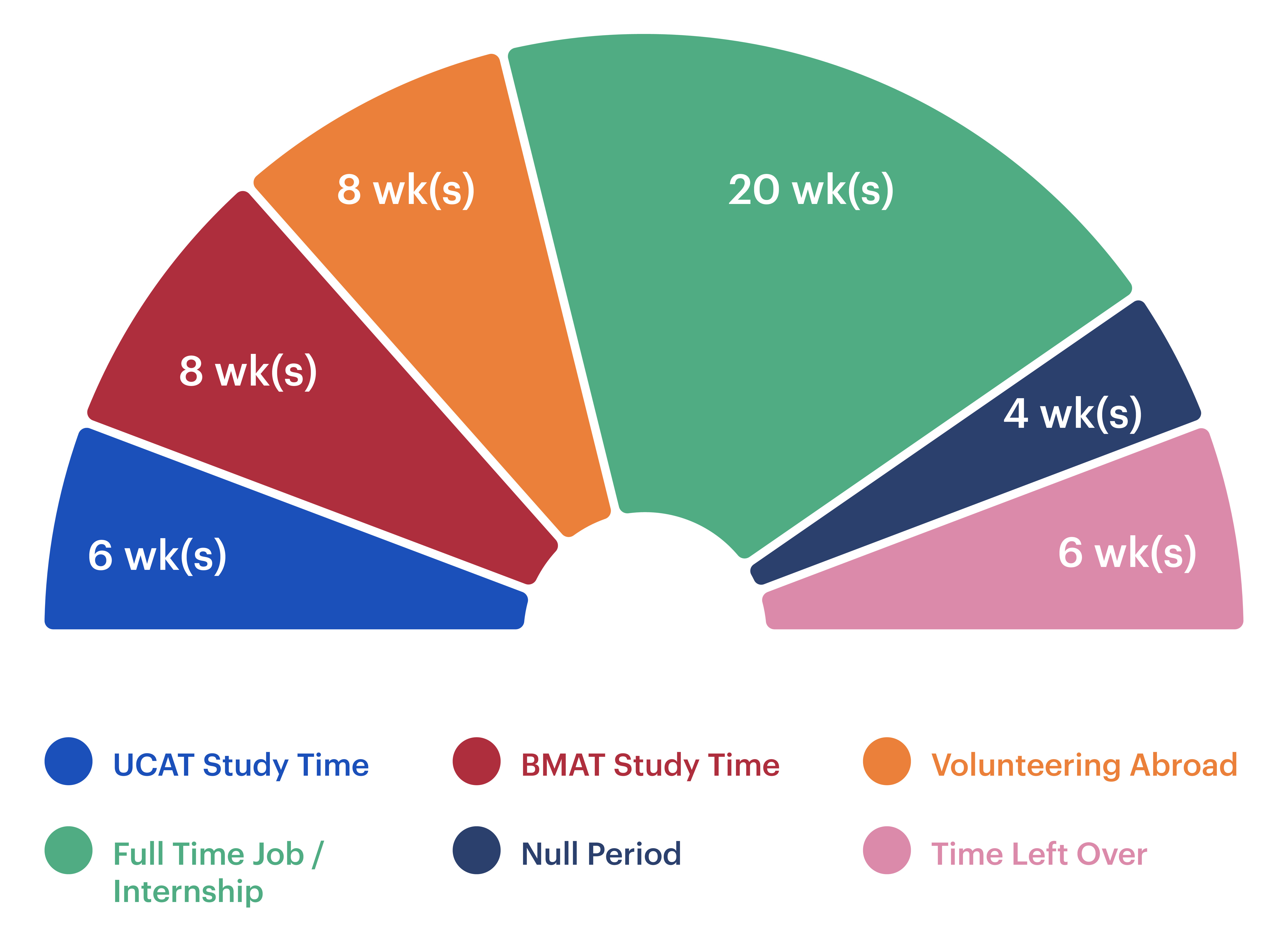 A hypothetical gap year timeline, including UCAT study time, BMAT study time, volunteering abroad, full time job/internship, null period and time left over.