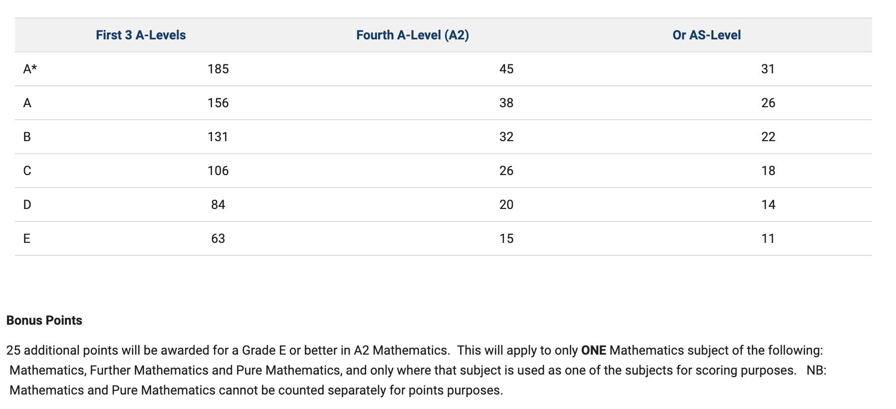 CAO conversion table (A level)
