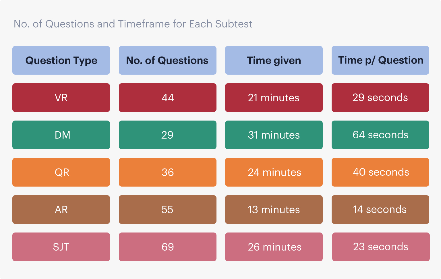 A table showing the number of questions and time given for each subtest of the UCAT