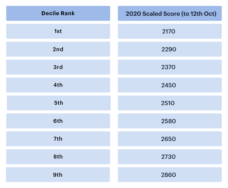 UCAT 2020 decile table (12 Oct)