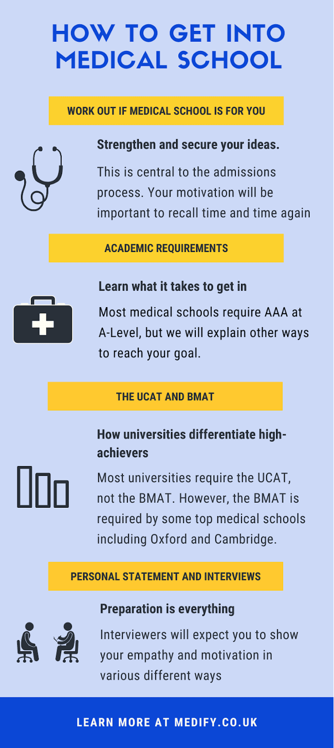 To get into medical school, you need to meet the academic requirements, take the UCAT or BMAT, prepare a personal statement and sit an interview.