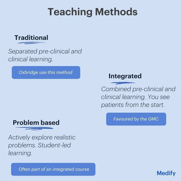 The teaching method (traditional, integrated or problem based) is often an important aspect of choosing a medical school.