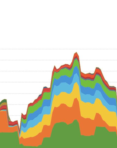 Data source: KAIA Wealth on Addepar