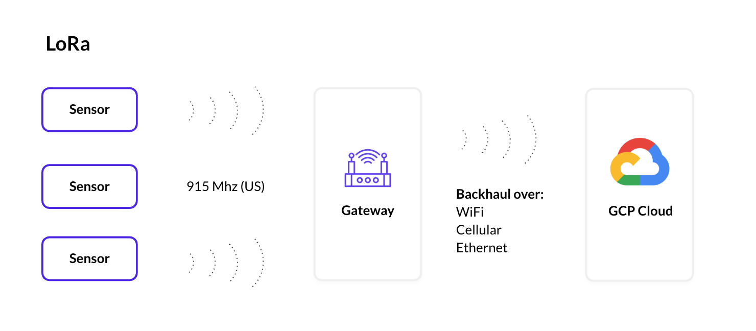 A diagram showing the architecture of a LoRa network that uses Google Cloud.