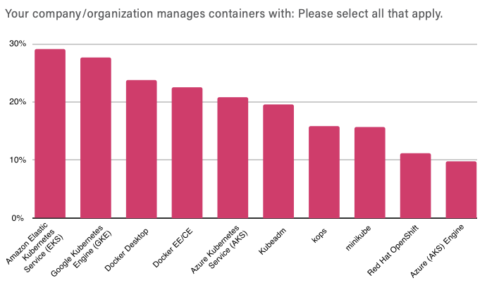 Container Management Usage from CNCF 2019 Survey