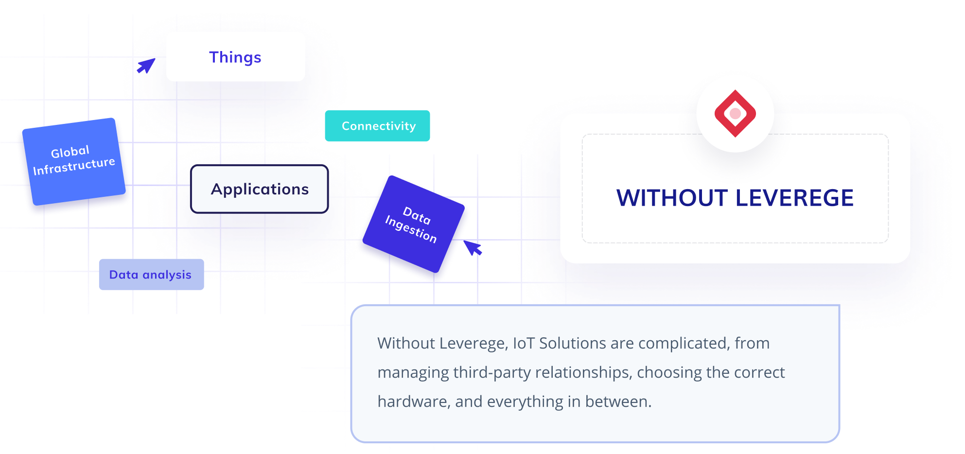 Diagram Showing Solution Architecture without Leverege