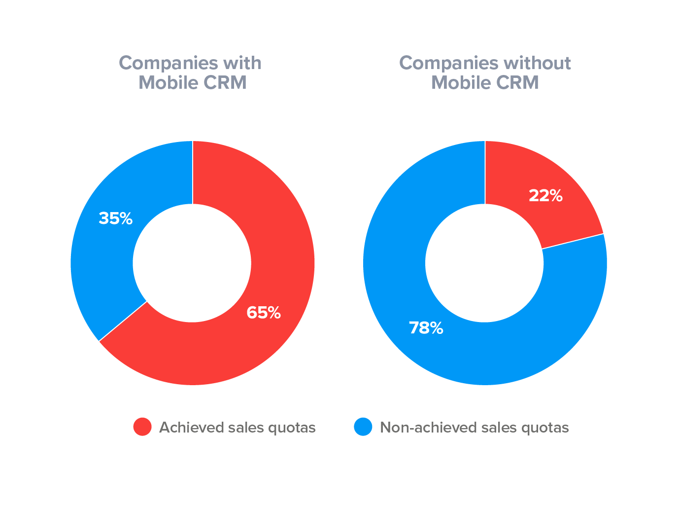 super office statistic chart companies usage of mobile crm
