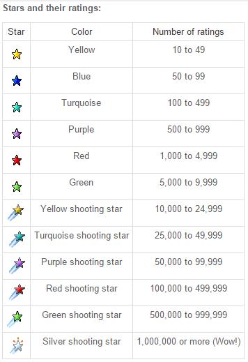 ebay feedback score table