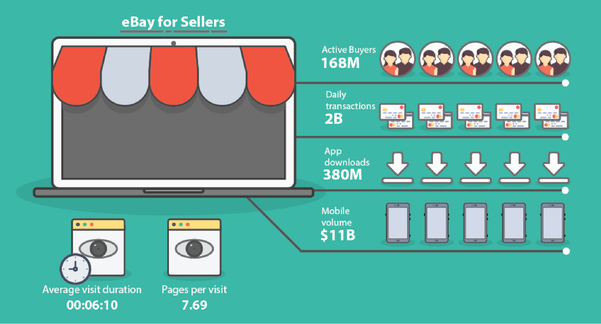 ebay for sellers infographic from 16best.net