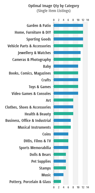 recommended ebay image quantity by category by ListSmart