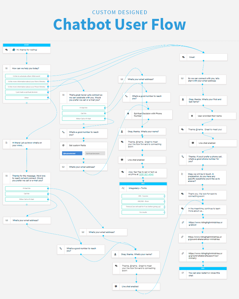 Custom designed and developed chatbot user flow