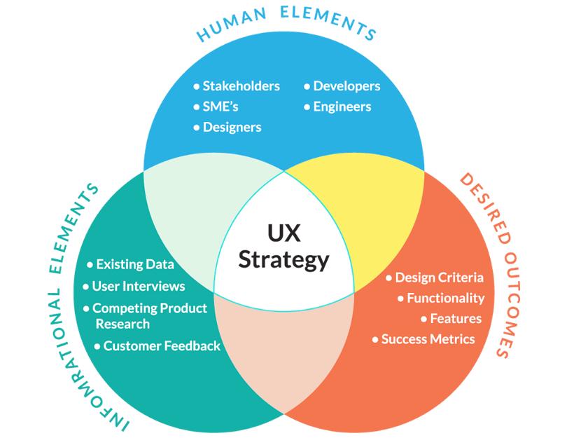 Diagram explaining three components of UX Strategy