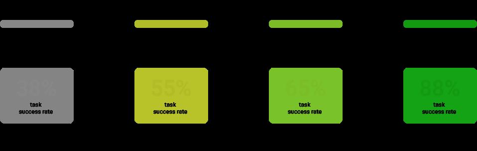 Diagram demonstrating tree testing progress