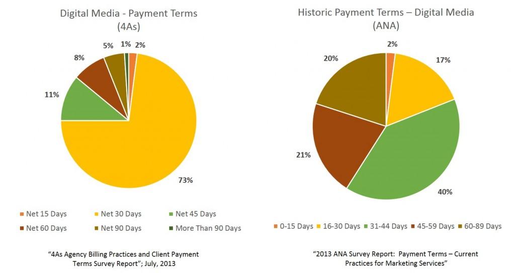 digital payment terms 2