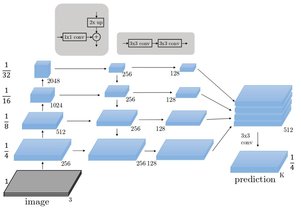 神经网络架构