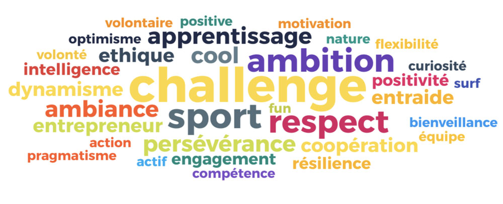 cloud-words-collors-challenge-sport-respect-ambition