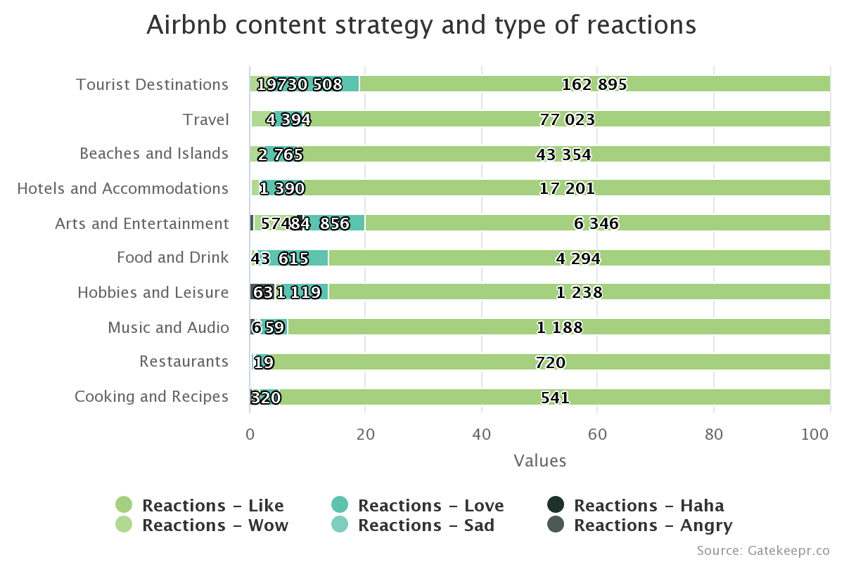 Airbnb content strategy