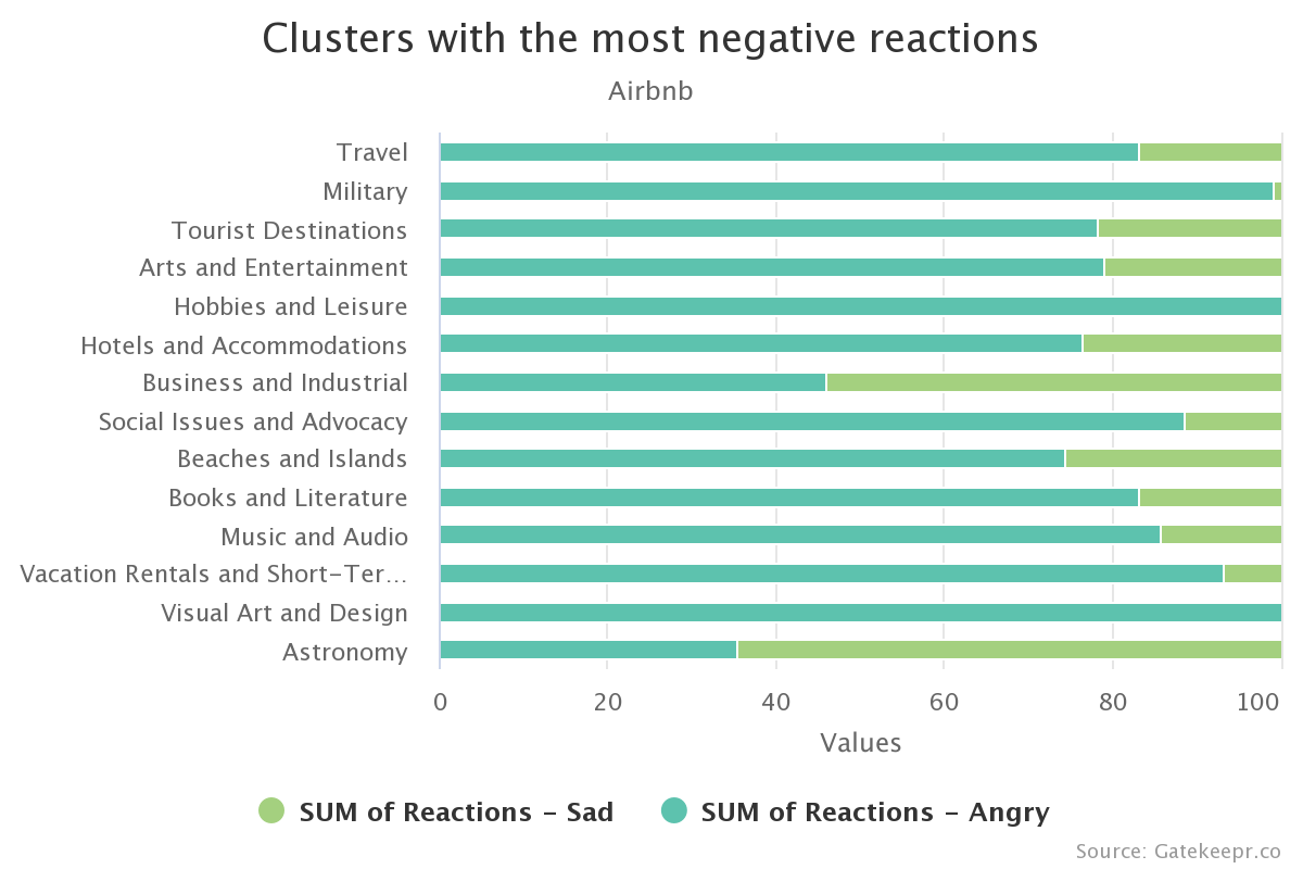Clusters with negative reations