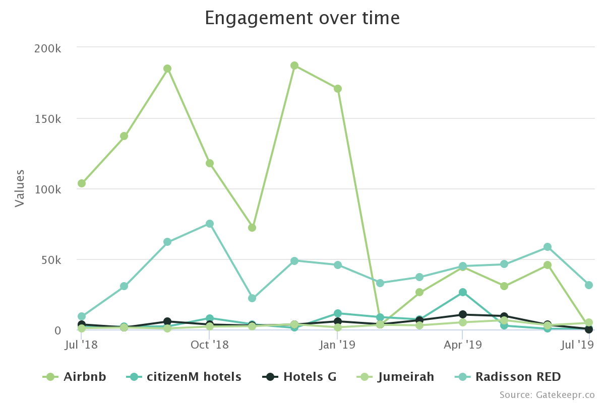 Engagement over time
