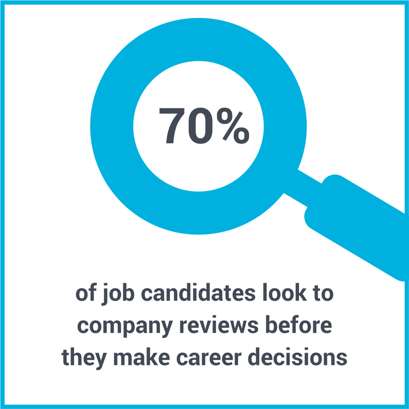 During employee offboarding, remember that 70% of job candidates look to company reviews before they make career decisions.