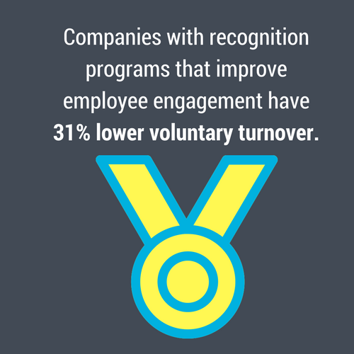 Recognition programs ultimately led to 31% lower voluntary turnover.
