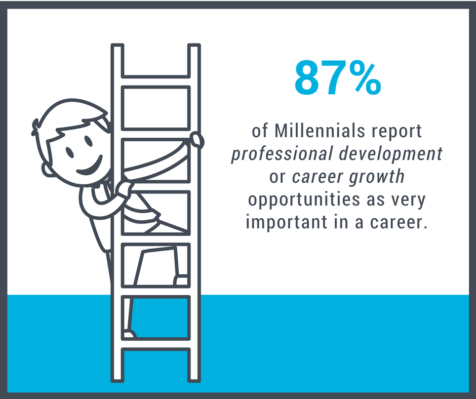 87% of Millennials report professional development or career growth opportunities as very important in a career.