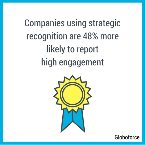 Companies using strategic recognition are 48% more likely to report high engagement.