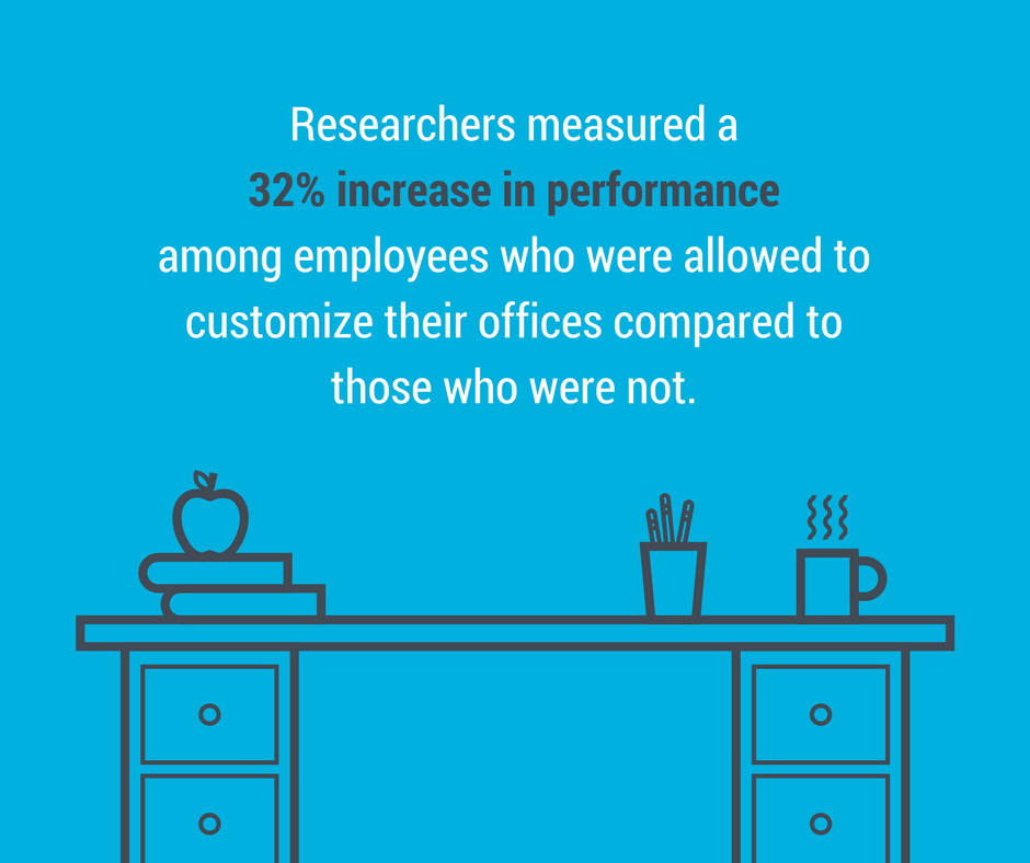 Researchers measures a 32% increase in performance among employees who were allowed to customize their offices compared to those who were not.
