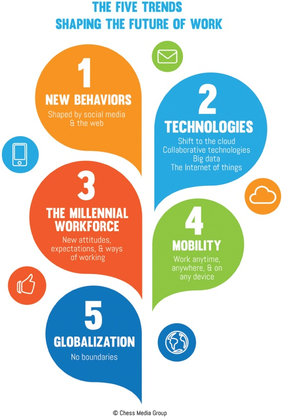 Five Trends Shaping the future of work