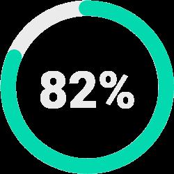 82% Progress