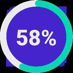 58% Progress