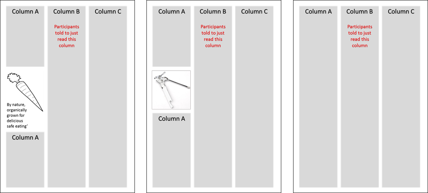 A diagram showing 3 different tests to measure the effectiveness of visual advertising