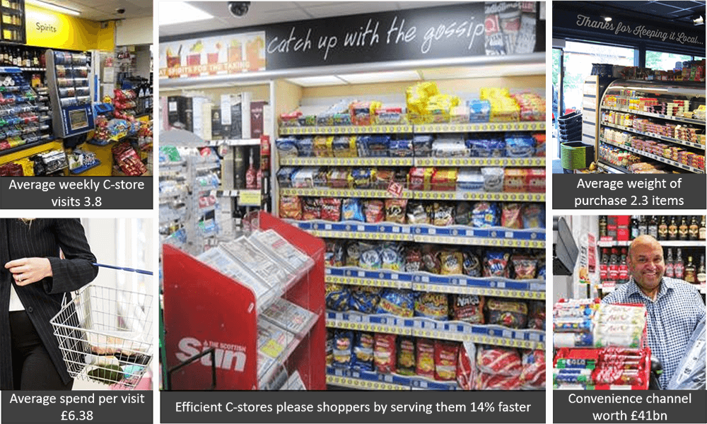 Optimising Convenience Retail Using Shopper Psychology