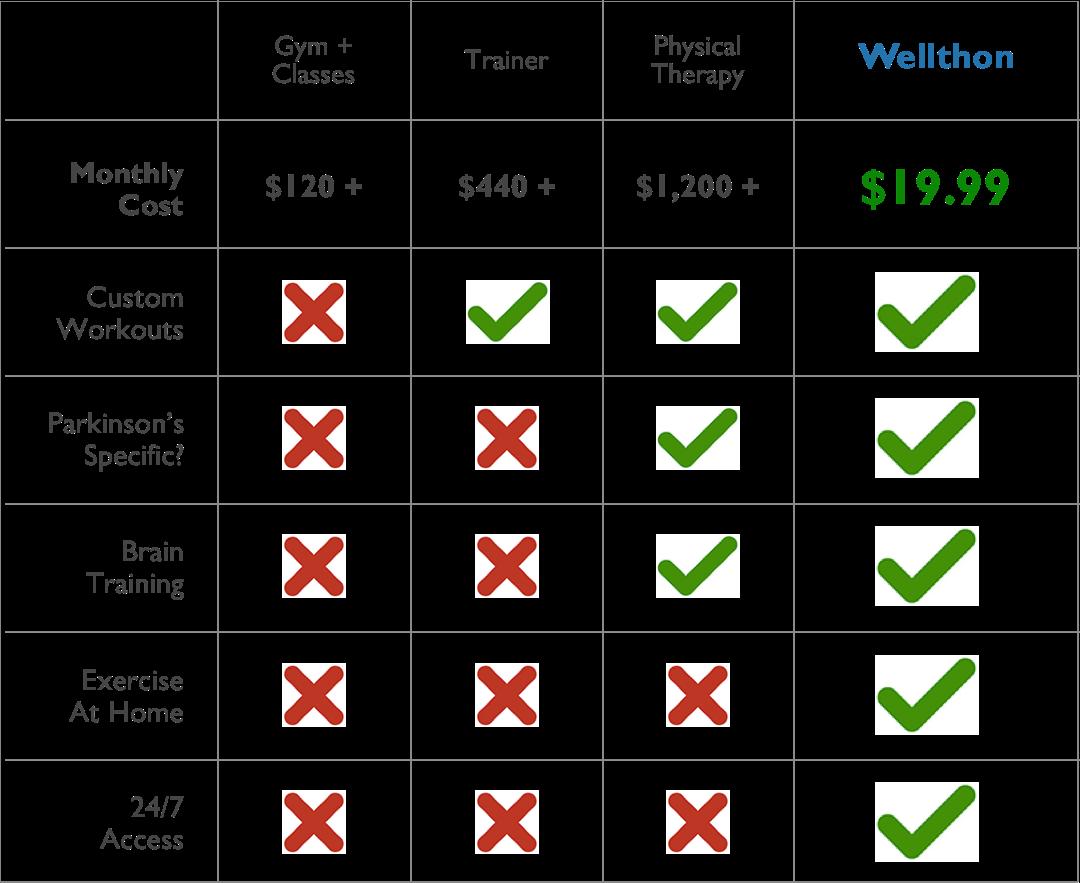 Wellthon Price Comparison