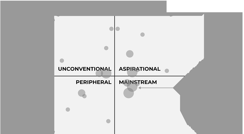 Centrality Distinctiveness map diagram