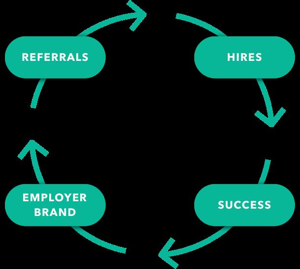 Employer Brands
