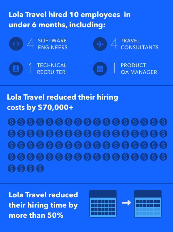 Lola-hiring-stats