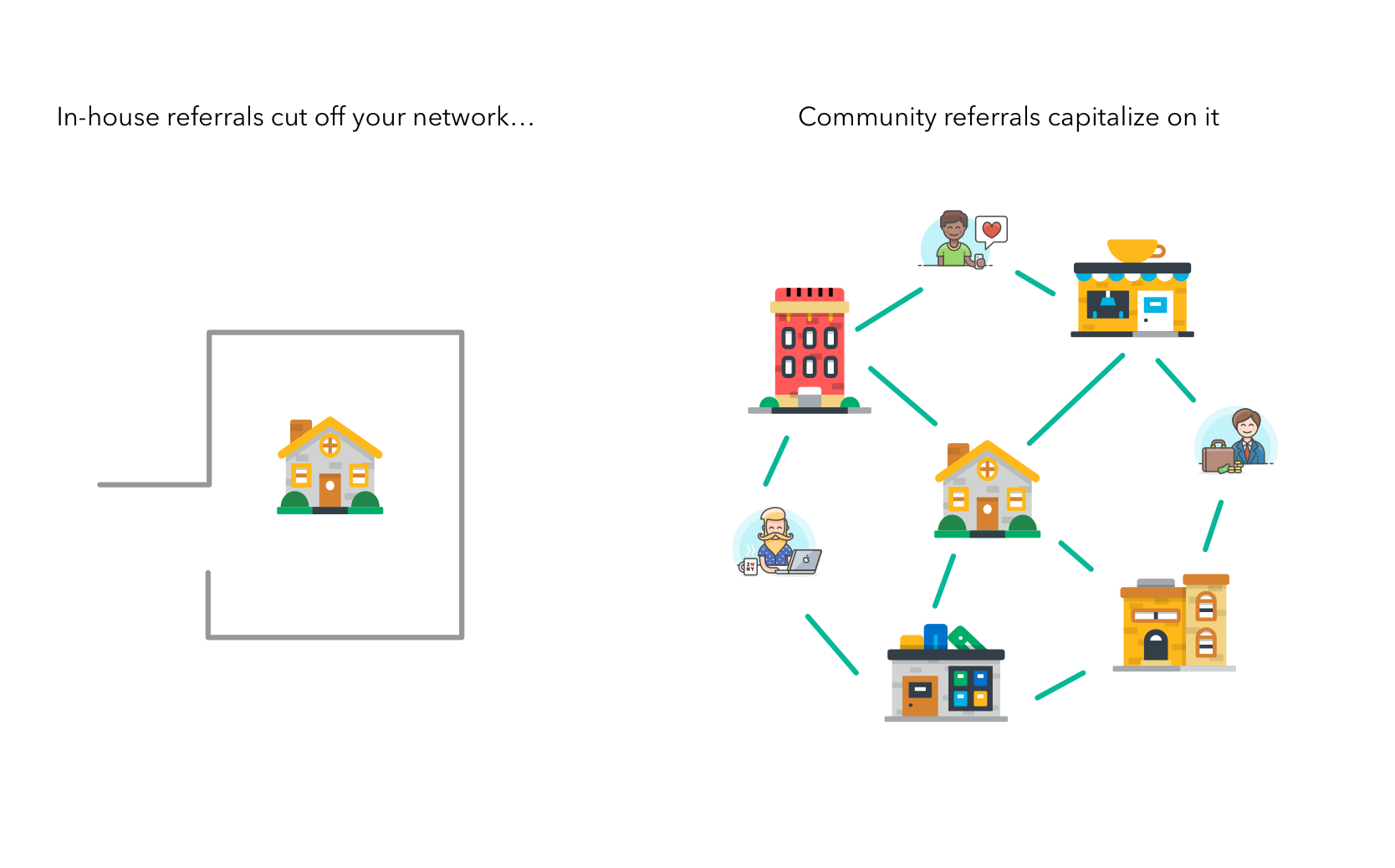 Community external referrals