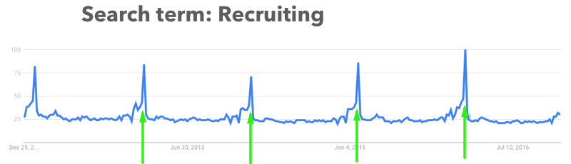 February Recruiting Spike
