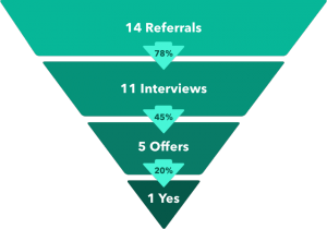 Job referral funnel