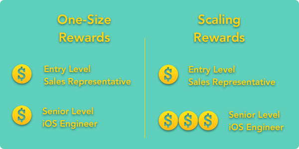Referral Rewards Types