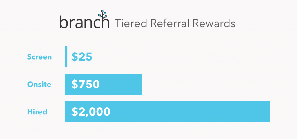 Branch Tiered Employee Referrals