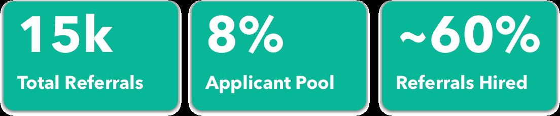 Image of HubSpot's referral program stats