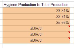 Hygiene Production to Total Production KPI