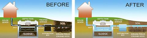 Septic Tank problem solved with bacteria diagram