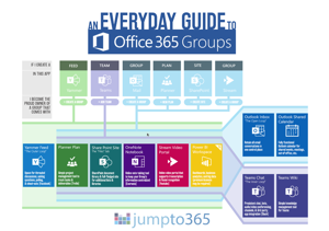 Everyday Guide to Office 365 Groups