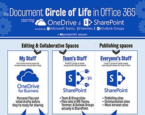 Document Circle of Life
