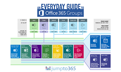 An Everyday Guide to Office 365 Groups