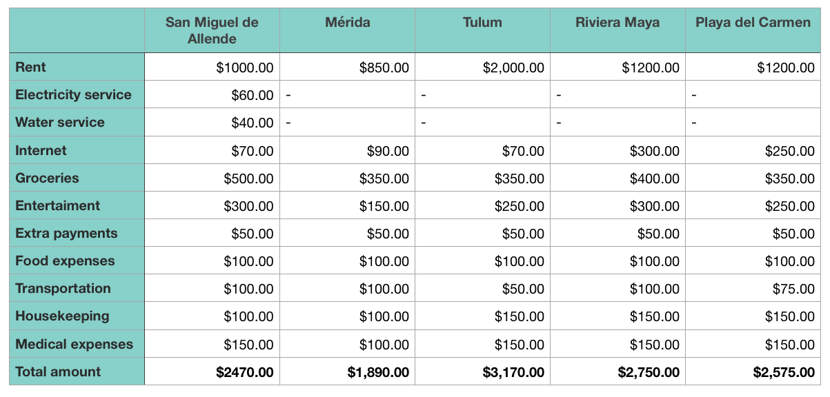 Table with the costs of retiring in Mexico.